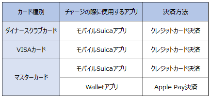 カード クレジット suica チャージ